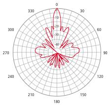 parabolic wifi antenna template - parabolic antenna pattern pattern collections